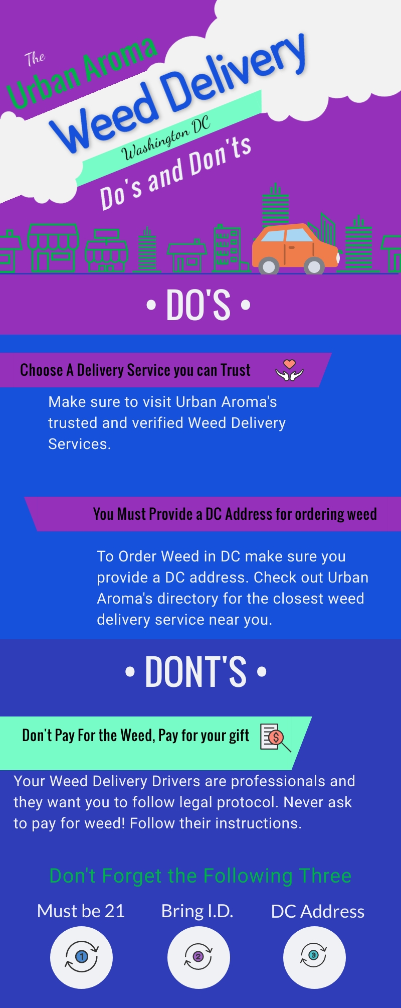 DC Weed Delivery Rules