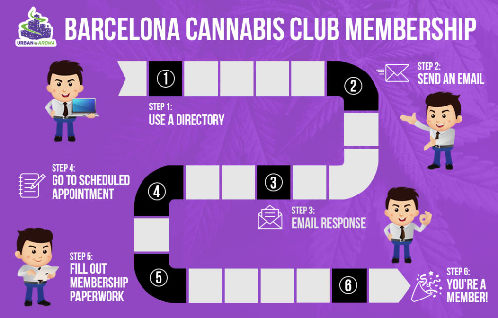 How to find weed in Barcelona