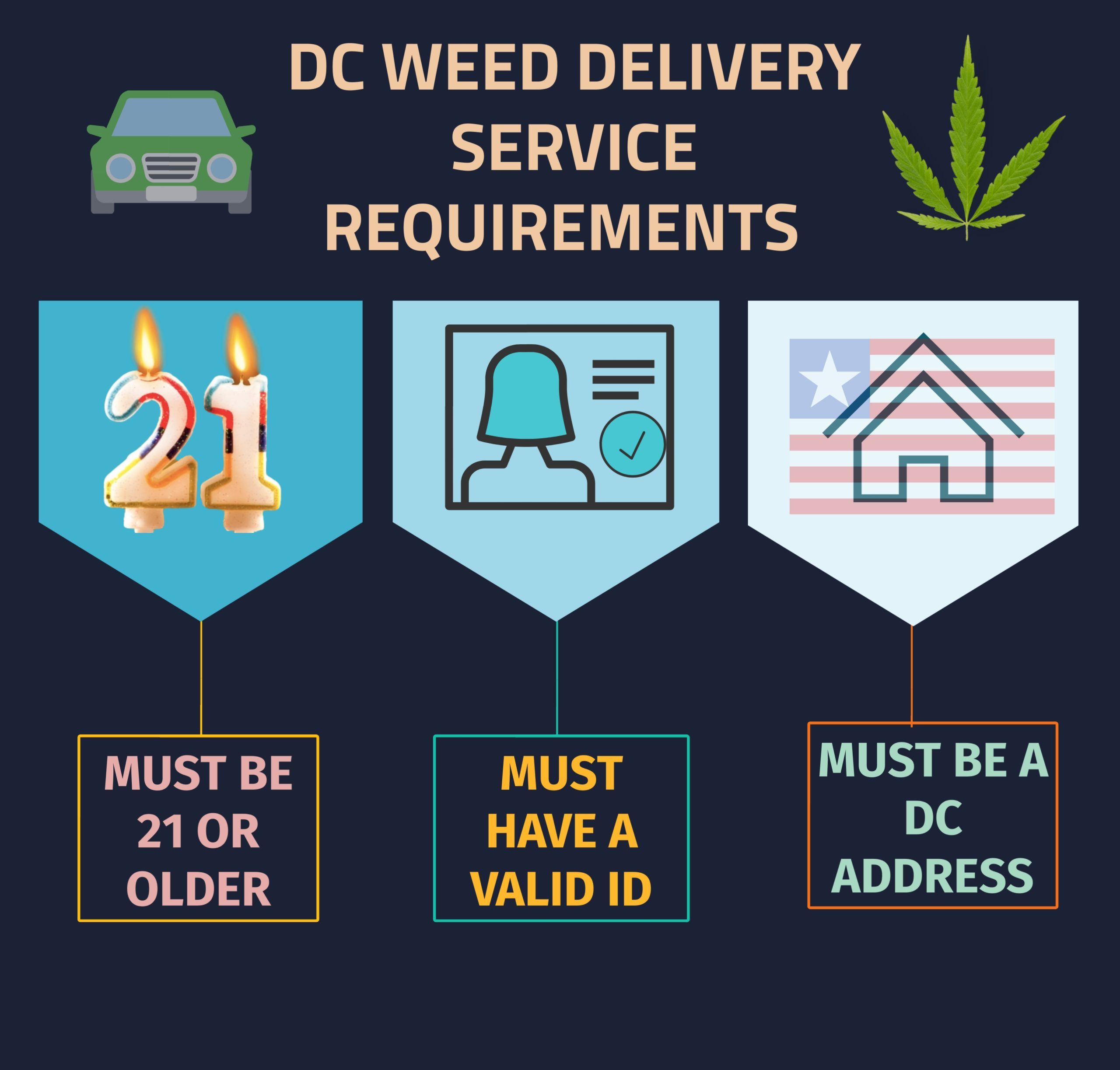dc weed delivery requirements